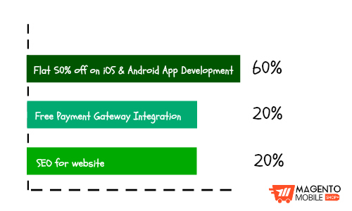 popularity of magento mobile app offers