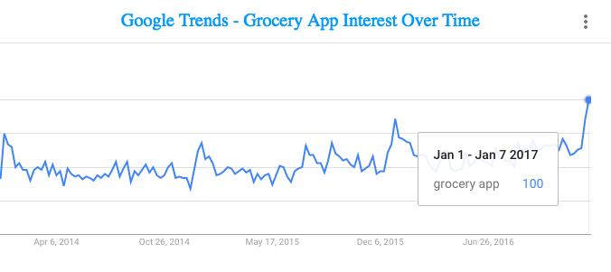 Magento Grocery App Rising Trends