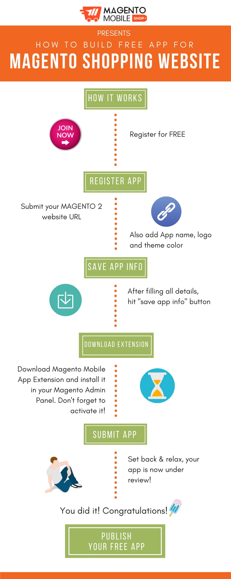 how to make free magento mobile app