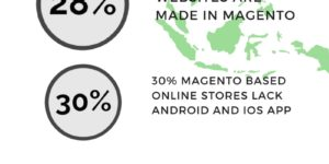 These Magento App statistics will blow your mind!