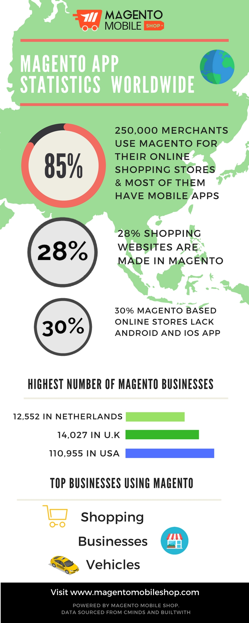 magento mobile app statistics world wide