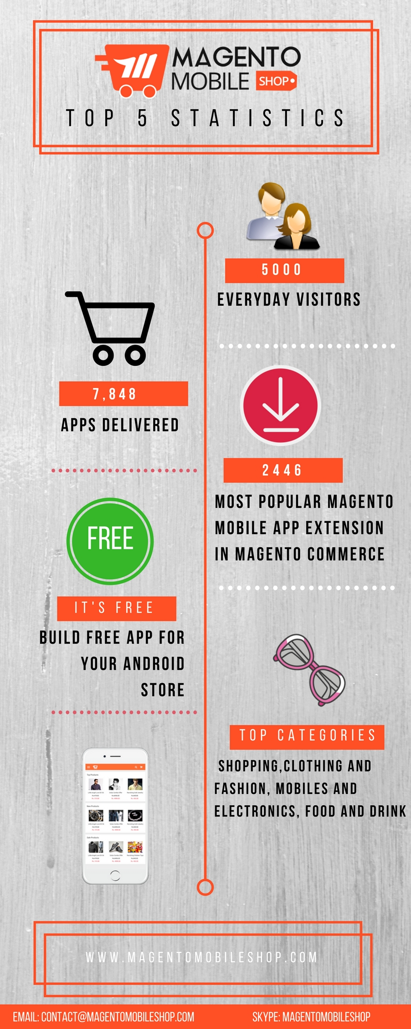 magento mobile shop top statistics