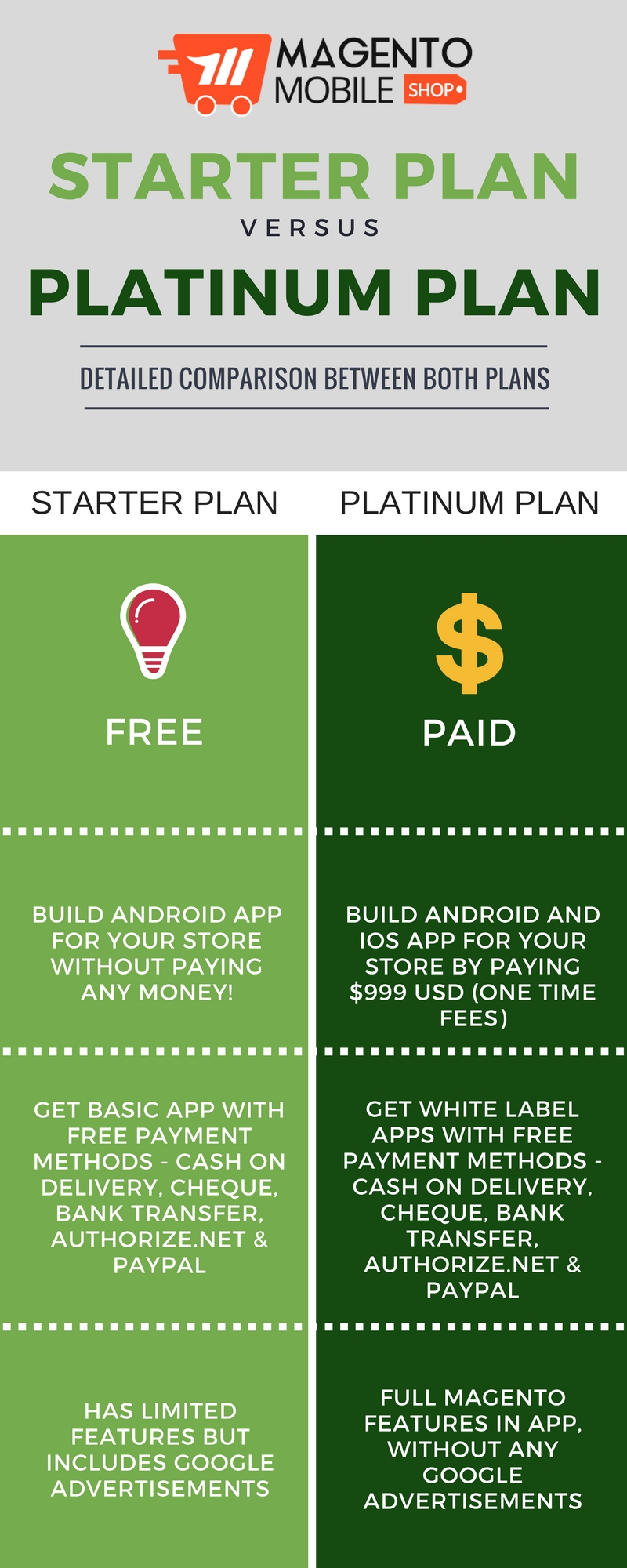 magento mobile app builder starter plan versus platinum plan